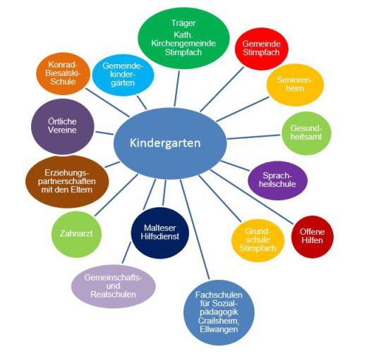 Unterschied Zwischen Kita Und Kindergarten